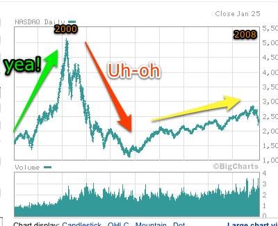 NASDAQ1998-2008.jpg